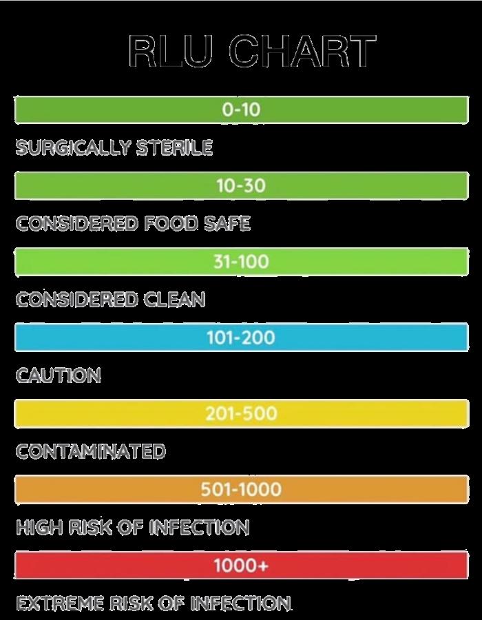 RLU-Wert Tabelle